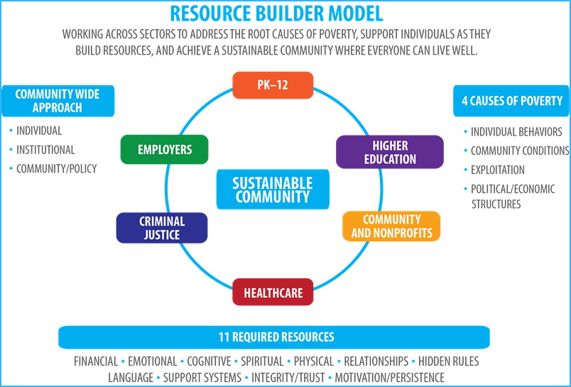 Resource Builder